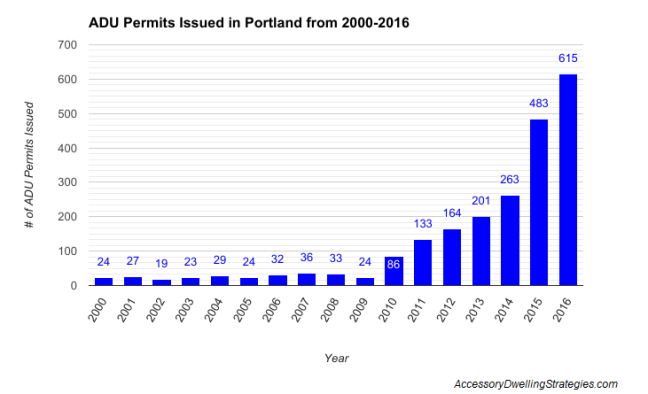 ADU Permits issued 3_1_2017.png